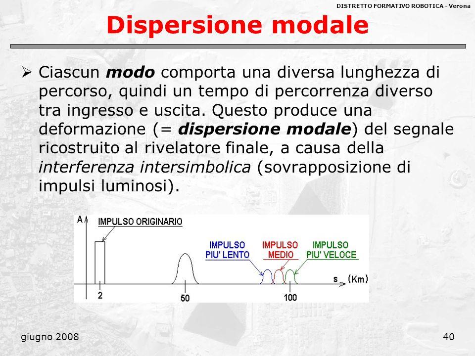DISTRETTO FORMATIVO ROBOTICA - Verona giugno 200840 Dispersione modale Ciascun modo comporta una diversa lunghezza di percorso, quindi un tempo di per