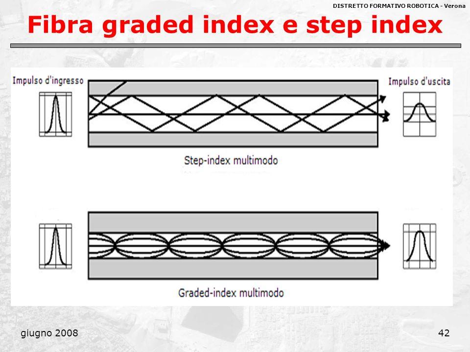 DISTRETTO FORMATIVO ROBOTICA - Verona giugno 200842 Fibra graded index e step index