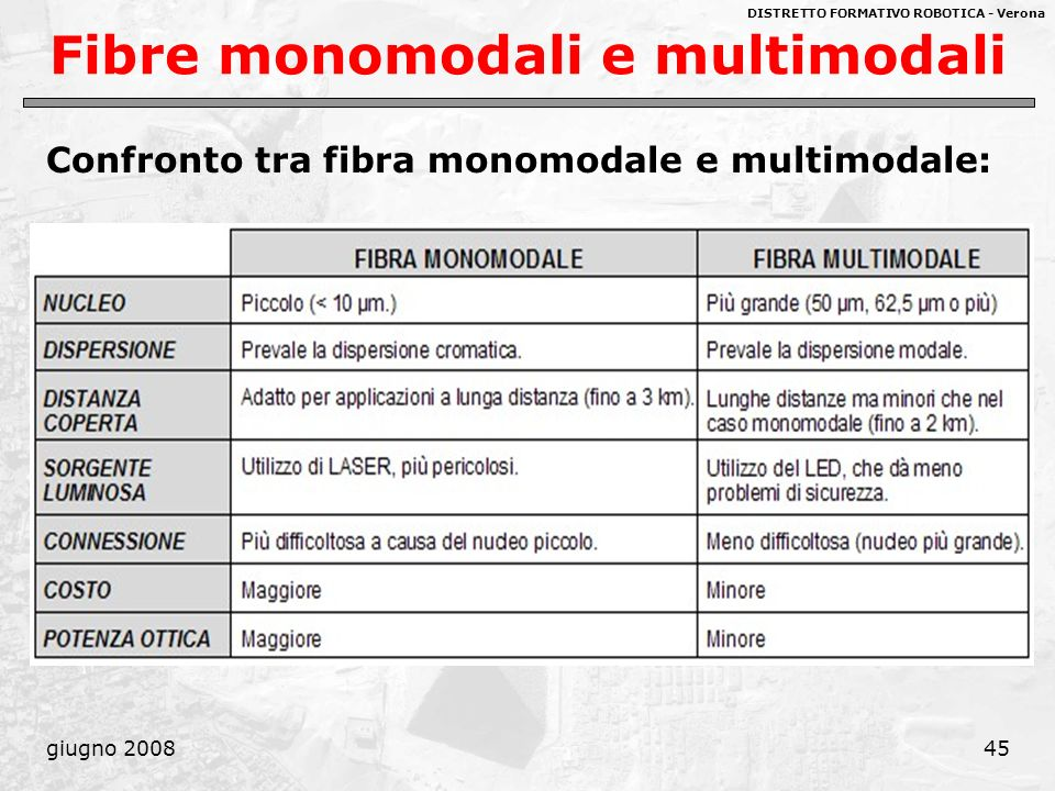 DISTRETTO FORMATIVO ROBOTICA - Verona giugno 200845 Fibre monomodali e multimodali Confronto tra fibra monomodale e multimodale: