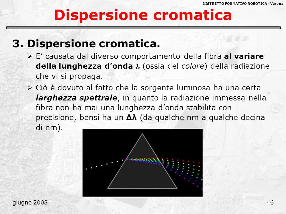 DISTRETTO FORMATIVO ROBOTICA - Verona giugno 200846 Dispersione cromatica 3. Dispersione cromatica. E causata dal diverso comportamento della fibra al