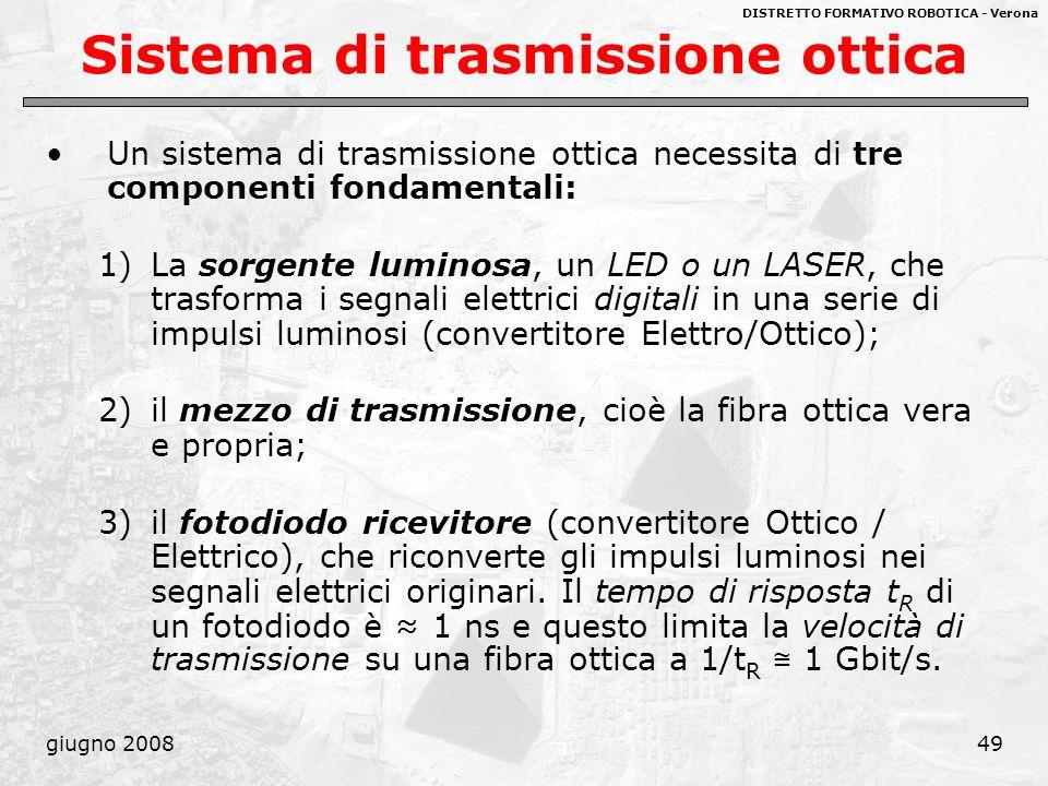 DISTRETTO FORMATIVO ROBOTICA - Verona giugno 200849 Sistema di trasmissione ottica Un sistema di trasmissione ottica necessita di tre componenti fonda