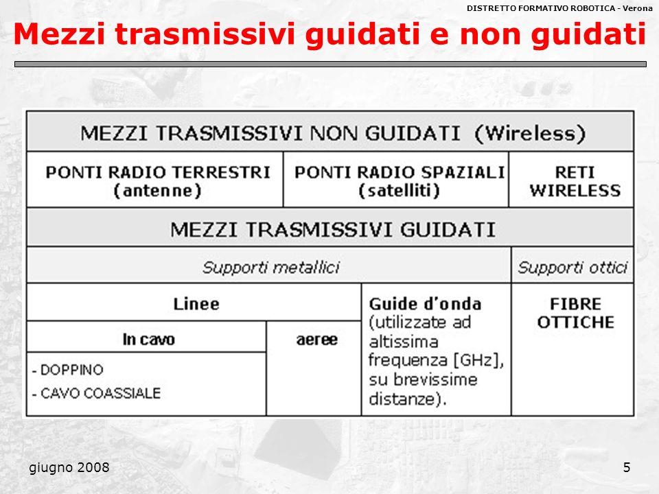 DISTRETTO FORMATIVO ROBOTICA - Verona giugno 200856 Prodotto Banda·Distanza La banda, essendo correlata alla dispersione, è di conseguenza correlata alla distanza d coperta dalla fibra.