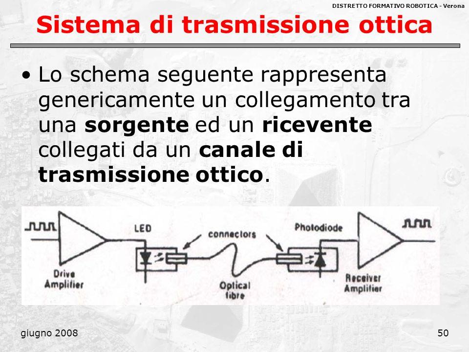 DISTRETTO FORMATIVO ROBOTICA - Verona giugno 200850 Sistema di trasmissione ottica Lo schema seguente rappresenta genericamente un collegamento tra un