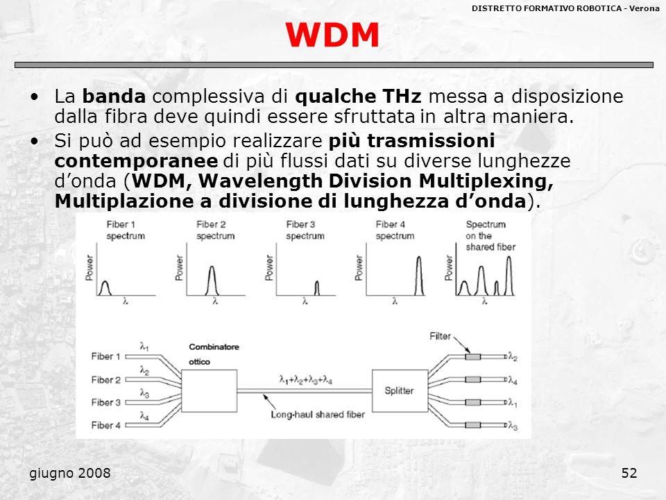 DISTRETTO FORMATIVO ROBOTICA - Verona giugno 200852 WDM La banda complessiva di qualche THz messa a disposizione dalla fibra deve quindi essere sfrutt