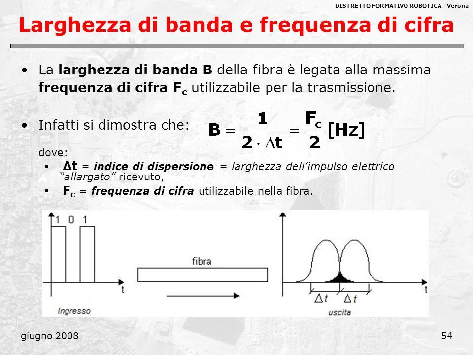 DISTRETTO FORMATIVO ROBOTICA - Verona giugno 200854 Larghezza di banda e frequenza di cifra La larghezza di banda B della fibra è legata alla massima