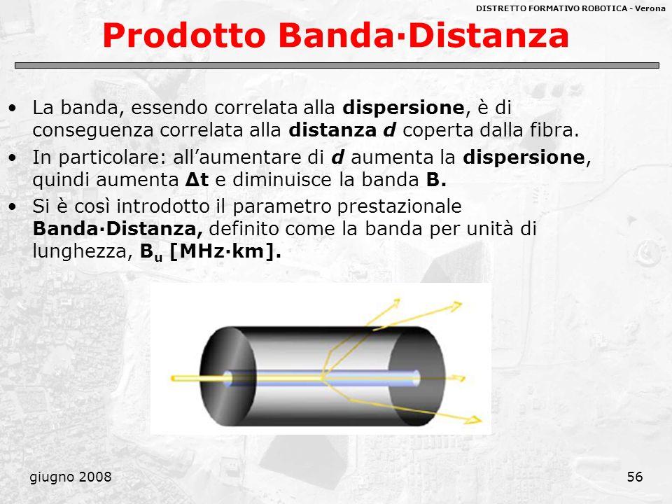 DISTRETTO FORMATIVO ROBOTICA - Verona giugno 200856 Prodotto Banda·Distanza La banda, essendo correlata alla dispersione, è di conseguenza correlata a