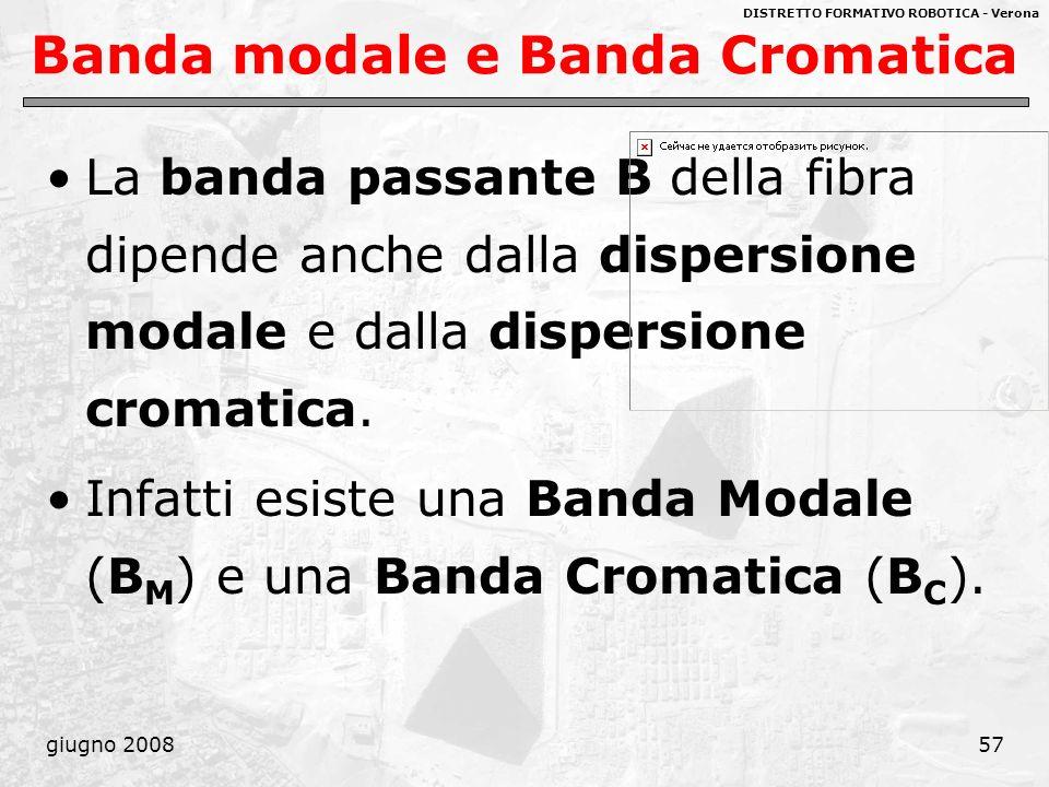 DISTRETTO FORMATIVO ROBOTICA - Verona giugno 200857 Banda modale e Banda Cromatica La banda passante B della fibra dipende anche dalla dispersione mod