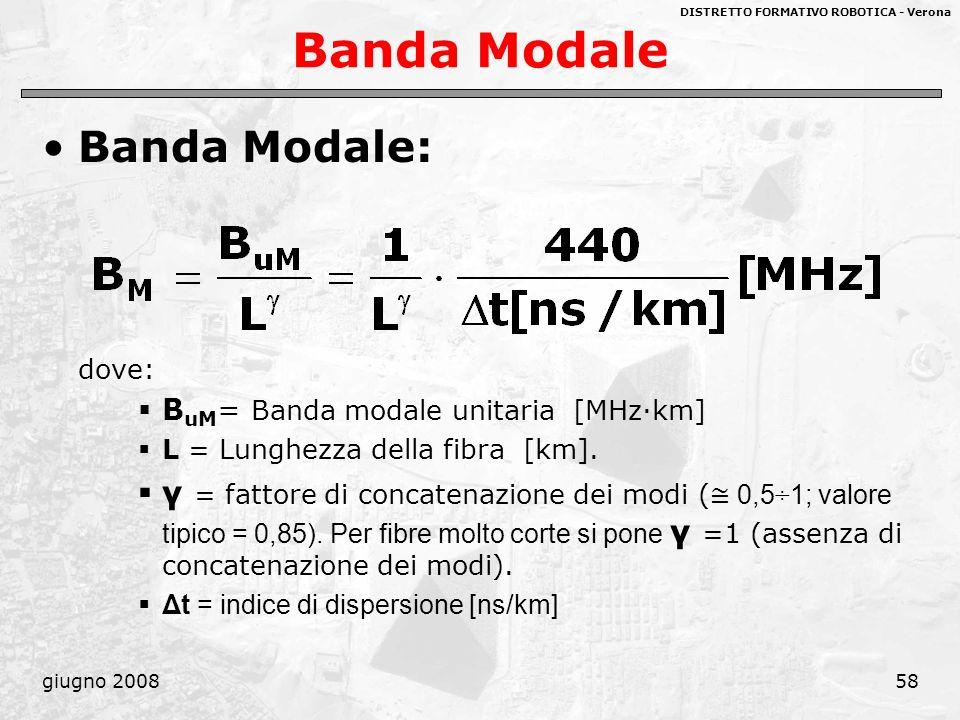 DISTRETTO FORMATIVO ROBOTICA - Verona giugno 200858 Banda Modale Banda Modale: dove: B uM = Banda modale unitaria [MHz·km] L = Lunghezza della fibra [