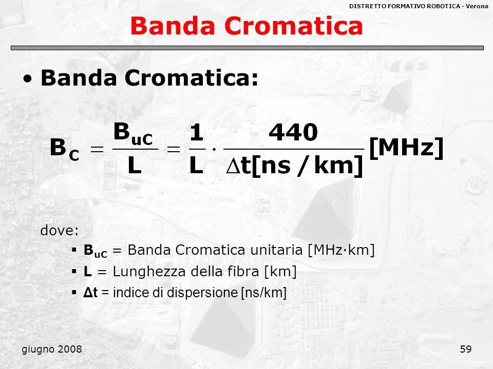 DISTRETTO FORMATIVO ROBOTICA - Verona giugno 200859 Banda Cromatica Banda Cromatica: dove: B uC = Banda Cromatica unitaria [MHz·km] L = Lunghezza dell