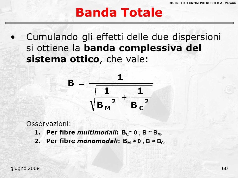 DISTRETTO FORMATIVO ROBOTICA - Verona giugno 200860 Banda Totale Cumulando gli effetti delle due dispersioni si ottiene la banda complessiva del siste