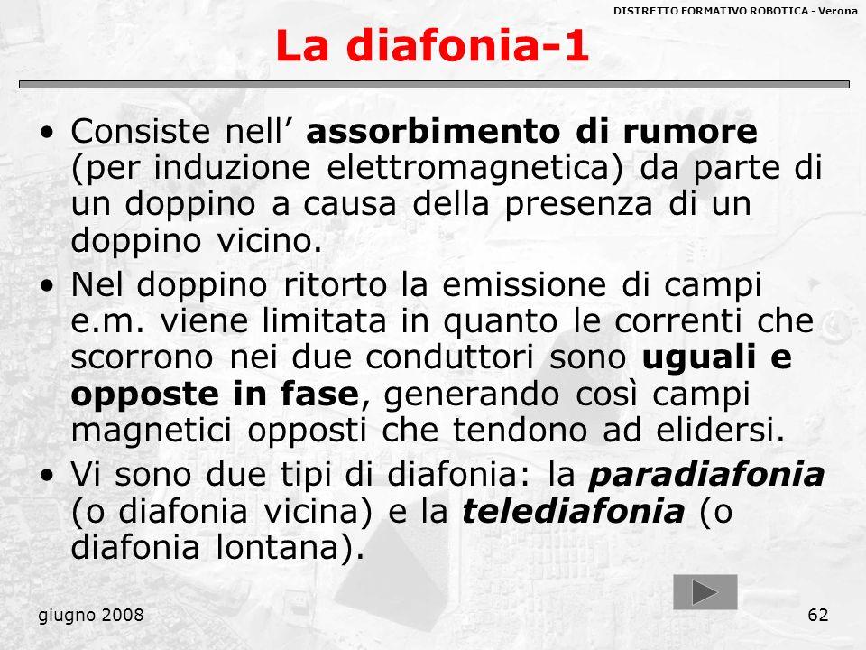 DISTRETTO FORMATIVO ROBOTICA - Verona giugno 200862 La diafonia-1 Consiste nell assorbimento di rumore (per induzione elettromagnetica) da parte di un