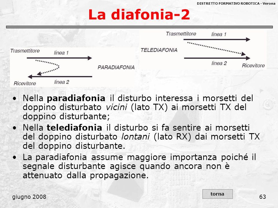 DISTRETTO FORMATIVO ROBOTICA - Verona giugno 200863 La diafonia-2 Nella paradiafonia il disturbo interessa i morsetti del doppino disturbato vicini (l