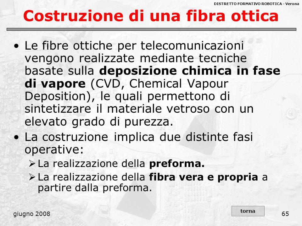 DISTRETTO FORMATIVO ROBOTICA - Verona giugno 200865 Costruzione di una fibra ottica Le fibre ottiche per telecomunicazioni vengono realizzate mediante