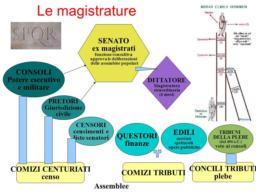 Le magistrature COMIZI CENTURIATI censo COMIZI TRIBUTI CONCILI TRIBUTI plebe TRIBUNI DELLA PLEBE (dal 494 a.C.) veto ai consoli EDILI mercati spettaco