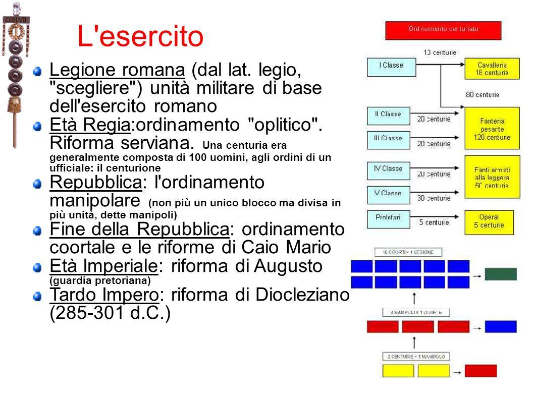 L'esercito Legione romana (dal lat. legio,