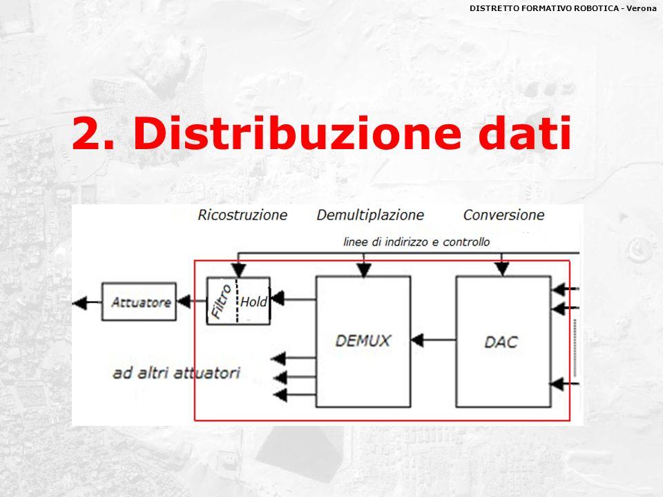 DISTRETTO FORMATIVO ROBOTICA - Verona 2. Distribuzione dati