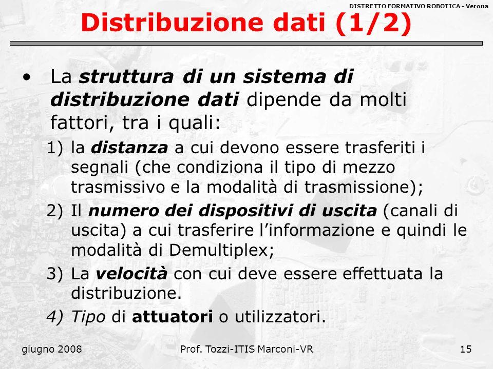 DISTRETTO FORMATIVO ROBOTICA - Verona giugno 2008Prof. Tozzi-ITIS Marconi-VR15 Distribuzione dati (1/2) La struttura di un sistema di distribuzione da