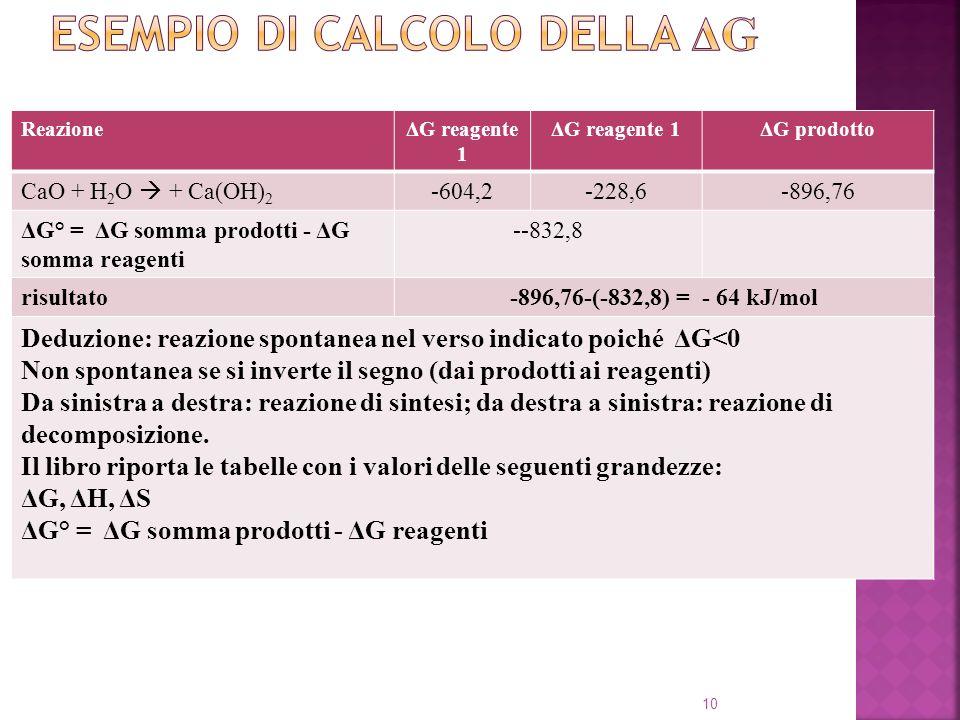 ReazioneΔG reagente 1 ΔG prodotto CaO + H 2 O + Ca(OH) 2 -604,2-228,6-896,76 ΔG° = ΔG somma prodotti - ΔG somma reagenti --832,8 risultato-896,76-(-832,8) = - 64 kJ/mol Deduzione: reazione spontanea nel verso indicato poiché ΔG<0 Non spontanea se si inverte il segno (dai prodotti ai reagenti) Da sinistra a destra: reazione di sintesi; da destra a sinistra: reazione di decomposizione.