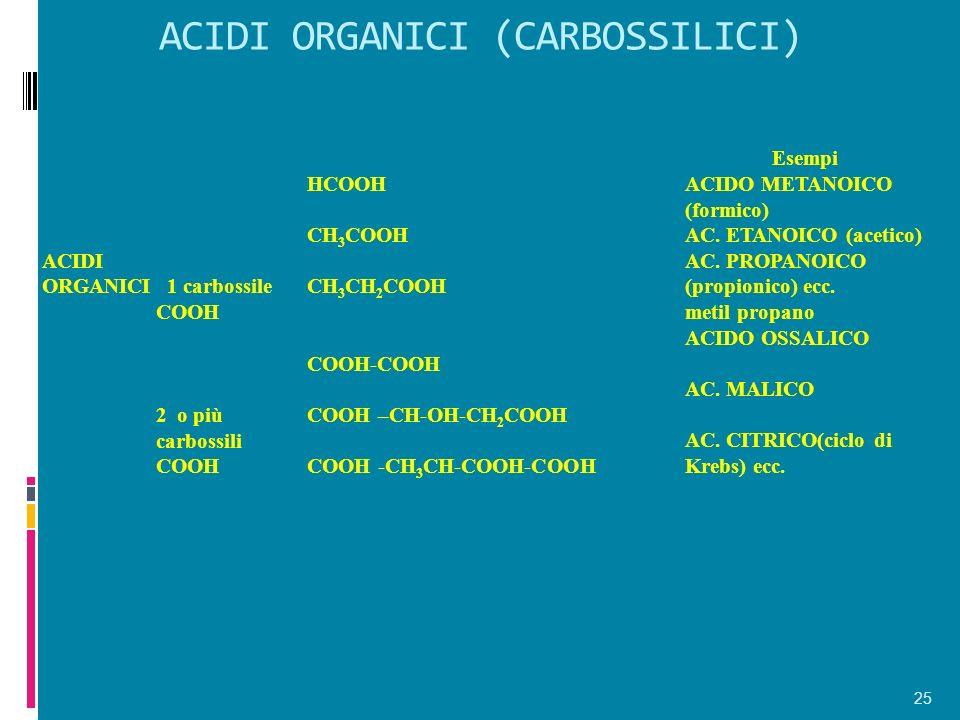ACIDI ORGANICI (CARBOSSILICI) 25 Esempi ACIDI ORGANICI 1 carbossile COOH HCOOH CH 3 COOH CH 3 CH 2 COOH ACIDO METANOICO (formico) AC. ETANOICO (acetic