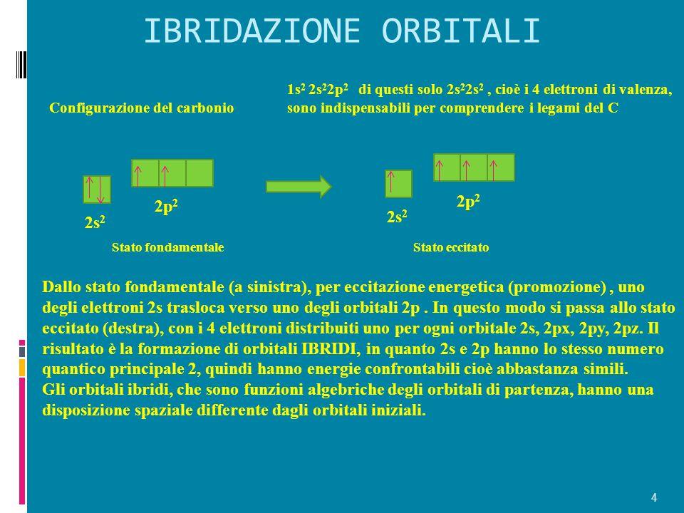 IBRIDAZIONE ORBITALI 4 Configurazione del carbonio 1s 2 2s 2 2p 2 di questi solo 2s 2 2s 2, cioè i 4 elettroni di valenza, sono indispensabili per comprendere i legami del C 2s 2 2p 2 2s 2 2p 2 Dallo stato fondamentale (a sinistra), per eccitazione energetica (promozione), uno degli elettroni 2s trasloca verso uno degli orbitali 2p.