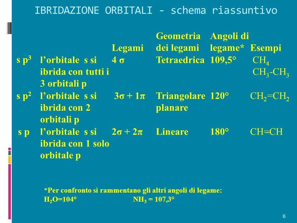 IBRIDAZIONE ORBITALI - schema riassuntivo 6 Legami Geometria dei legami Angoli di legame*Esempi s p 3 lorbitale s si ibrida con tutti i 3 orbitali p 4 σTetraedrica109,5° CH 4 CH 3 -CH 3 s p 2 lorbitale s si ibrida con 2 orbitali p 3σ + 1πTriangolare planare 120°CH 2 =CH 2 s plorbitale s si ibrida con 1 solo orbitale p 2σ + 2πLineare180°CH=CH *Per confronto si rammentano gli altri angoli di legame: H 2 O=104°NH 3 = 107,3°