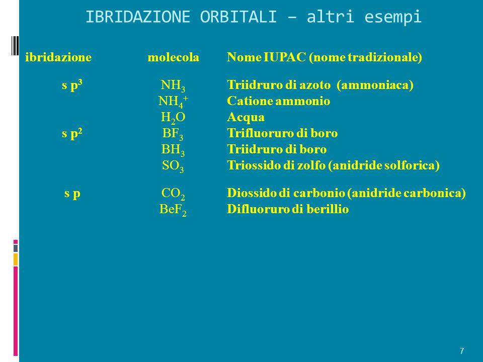 IBRIDAZIONE ORBITALI – altri esempi 7 ibridazionemolecolaNome IUPAC (nome tradizionale) s p 3 NH 3 NH 4 + H 2 O Triidruro di azoto (ammoniaca) Catione ammonio Acqua s p 2 BF 3 BH 3 SO 3 Trifluoruro di boro Triidruro di boro Triossido di zolfo (anidride solforica) s pCO 2 BeF 2 Diossido di carbonio (anidride carbonica) Difluoruro di berillio
