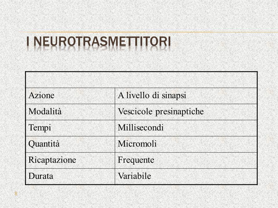 NeurotrasmettitoreAzione AcetilcolinaMovimento GABAInibizione NoradrenalinaEccitazione SerotoninaGratificazione, ricompensa DopaminaGratificazione, ricompensa 9