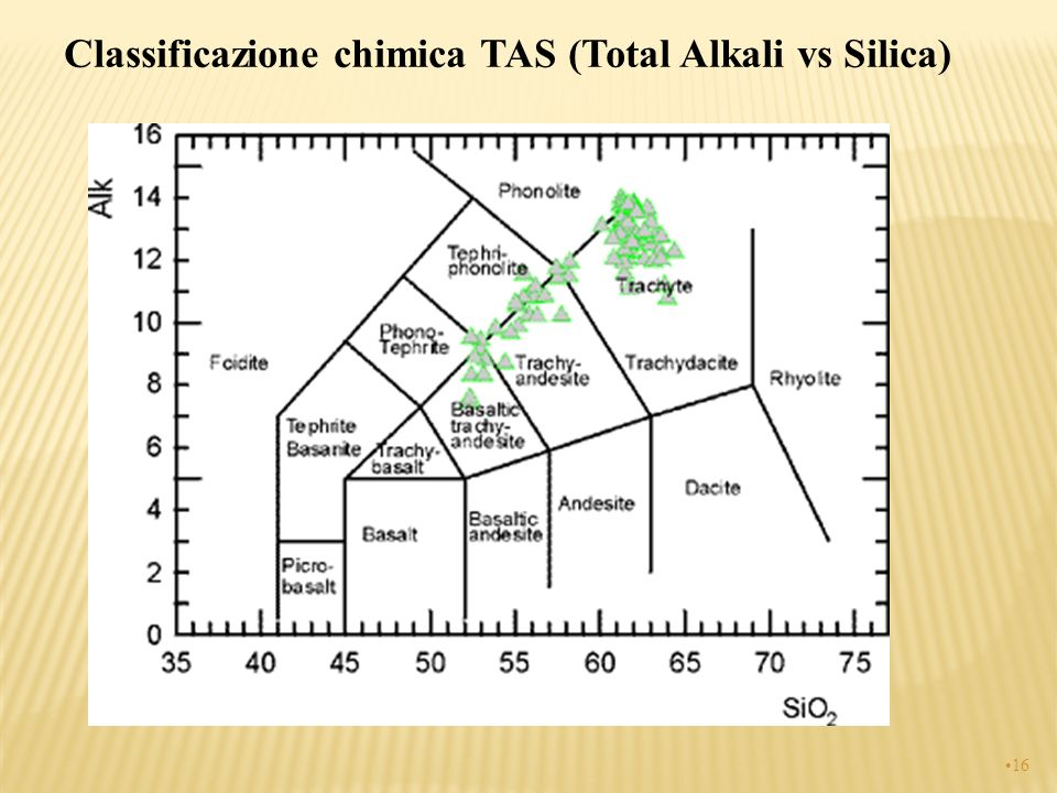 Classificazione chimica TAS (Total Alkali vs Silica) 16