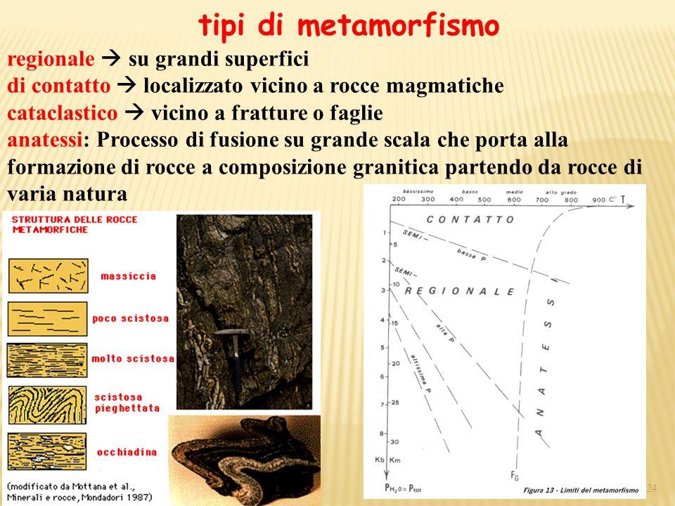 tipi di metamorfismo 24 regionale su grandi superfici di contatto localizzato vicino a rocce magmatiche cataclastico vicino a fratture o faglie anates