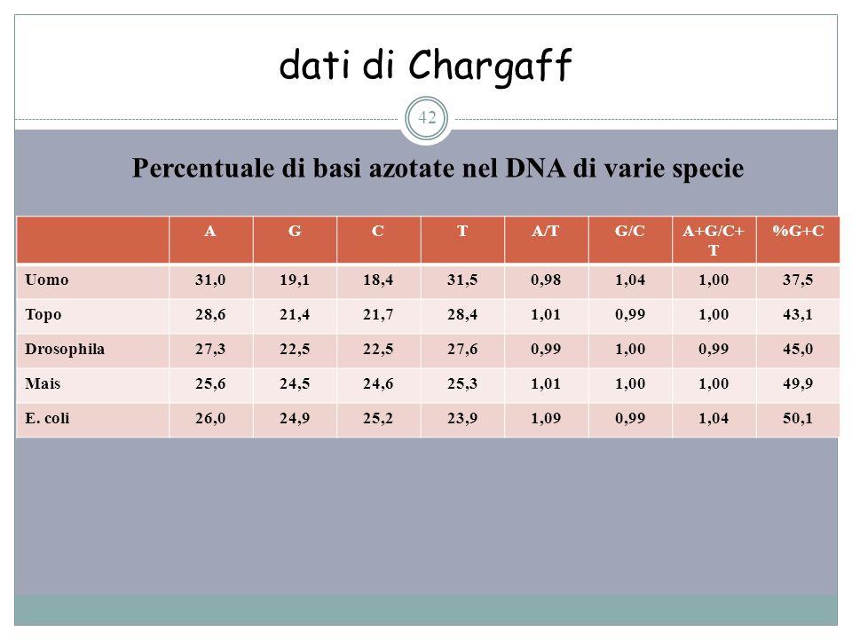 dati di Chargaff 42 Percentuale di basi azotate nel DNA di varie specie AGCTA/TG/CA+G/C+ T %G+C Uomo31,019,118,431,50,981,041,0037,5 Topo28,621,421,72