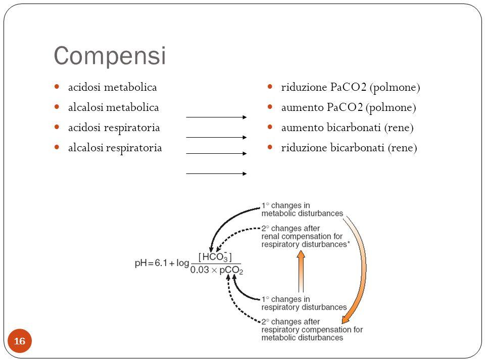 Compensi 16 acidosi metabolica alcalosi metabolica acidosi respiratoria alcalosi respiratoria riduzione PaCO2 (polmone) aumento PaCO2 (polmone) aument