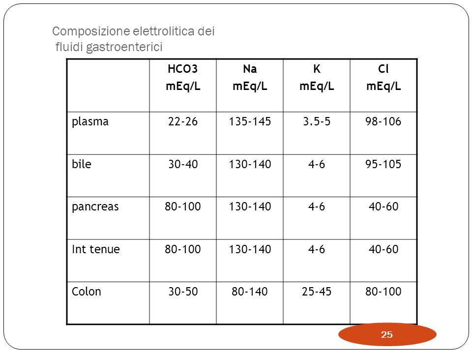 Composizione elettrolitica dei fluidi gastroenterici HCO3 mEq/L Na mEq/L K mEq/L Cl mEq/L plasma22-26135-1453.5-598-106 bile30-40130-1404-695-105 panc
