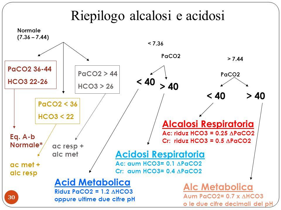 Normale (7.36 – 7.44) PaCO2 36-44 HCO3 22-26 PaCO2 < 36 HCO3 < 22 PaCO2 > 44 HCO3 > 26 < 7.36 PaCO2 < 40 > 40 > 7.44 PaCO2 < 40> 40 Acid Metabolica Ri