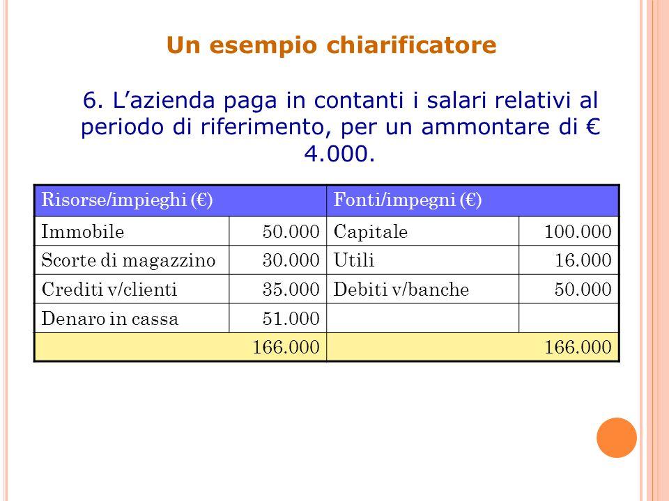 Un esempio chiarificatore 6. Lazienda paga in contanti i salari relativi al periodo di riferimento, per un ammontare di 4.000. Risorse/impieghi ()Font