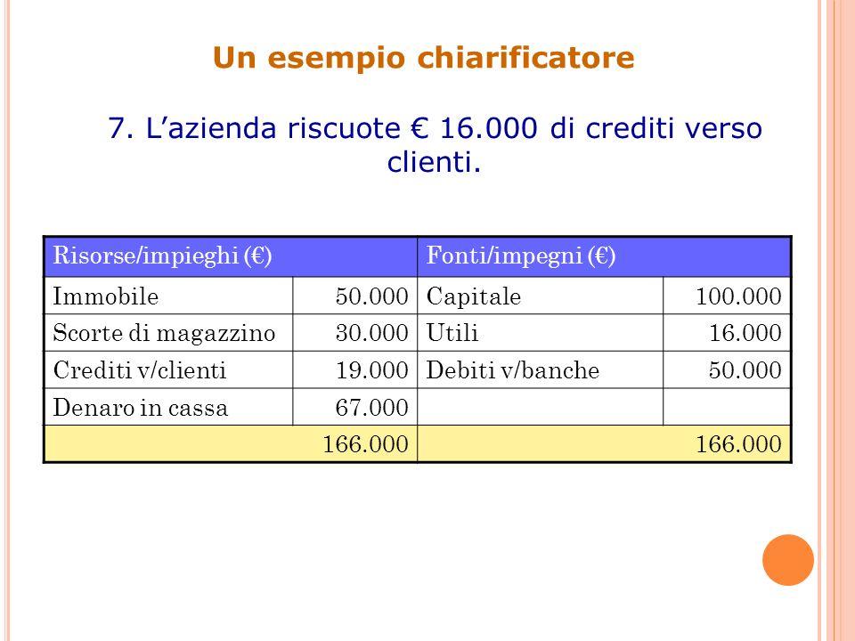 Un esempio chiarificatore 7. Lazienda riscuote 16.000 di crediti verso clienti. Risorse/impieghi ()Fonti/impegni () Immobile50.000Capitale100.000 Scor