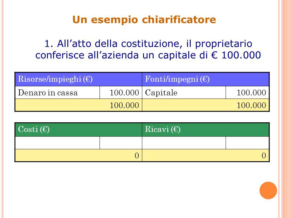 Un esempio chiarificatore 1. Allatto della costituzione, il proprietario conferisce allazienda un capitale di 100.000 Risorse/impieghi ()Fonti/impegni