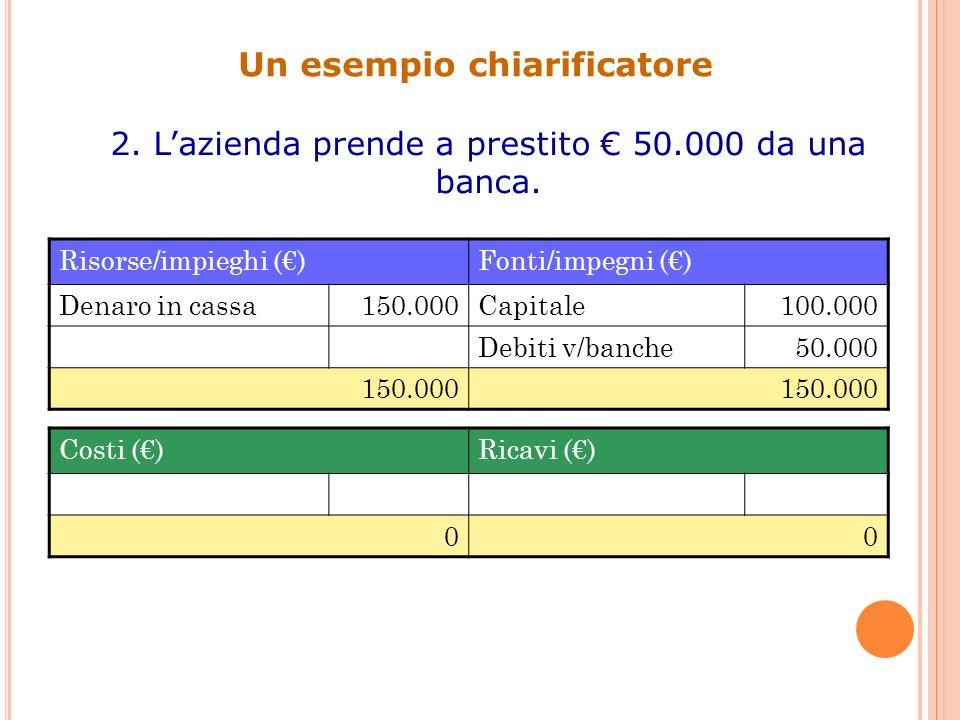 Un esempio chiarificatore 2. Lazienda prende a prestito 50.000 da una banca. Risorse/impieghi ()Fonti/impegni () Denaro in cassa150.000Capitale100.000