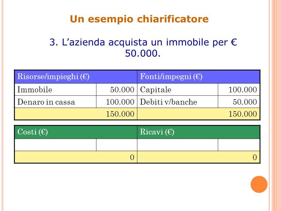 Un esempio chiarificatore 3. Lazienda acquista un immobile per 50.000. Risorse/impieghi ()Fonti/impegni () Immobile50.000Capitale100.000 Denaro in cas