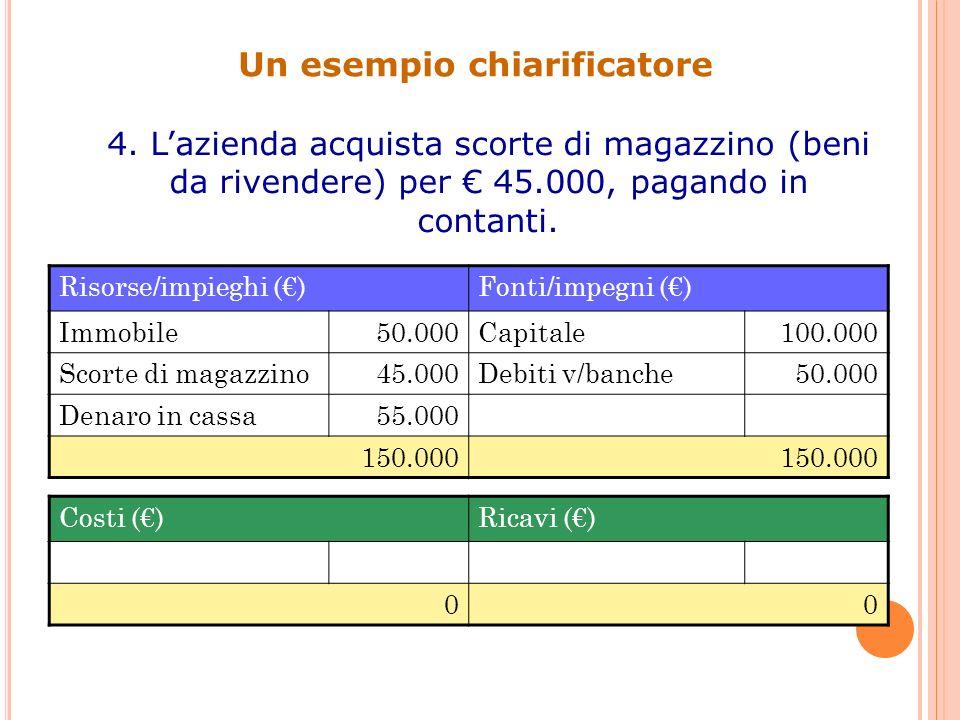 Un esempio chiarificatore 4. Lazienda acquista scorte di magazzino (beni da rivendere) per 45.000, pagando in contanti. Risorse/impieghi ()Fonti/impeg