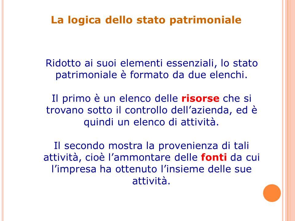 La logica dello stato patrimoniale Ridotto ai suoi elementi essenziali, lo stato patrimoniale è formato da due elenchi. Il primo è un elenco delle ris