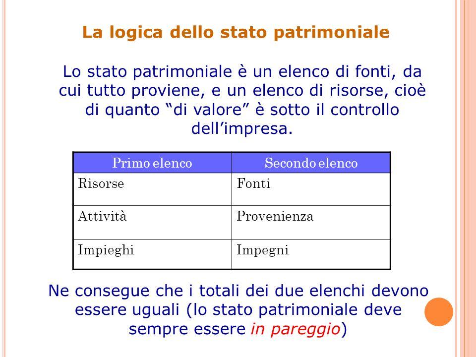 Un esempio chiarificatore 1.