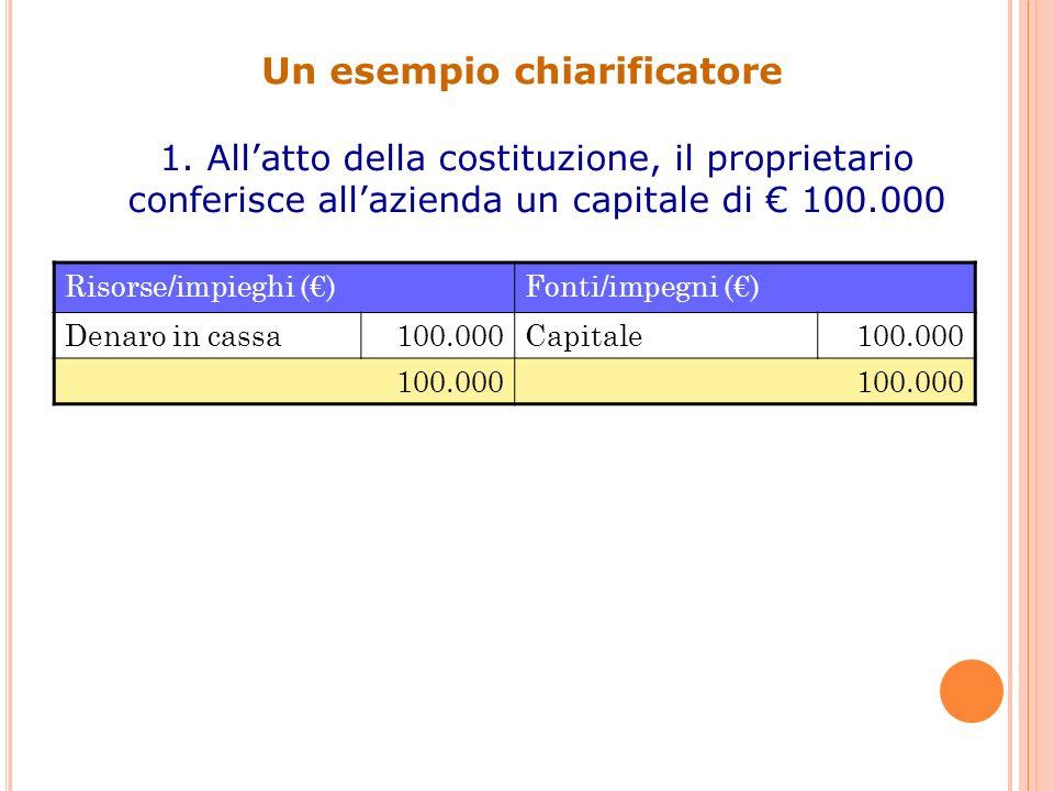 Un esempio chiarificatore 2.Lazienda prende a prestito 50.000 da una banca.