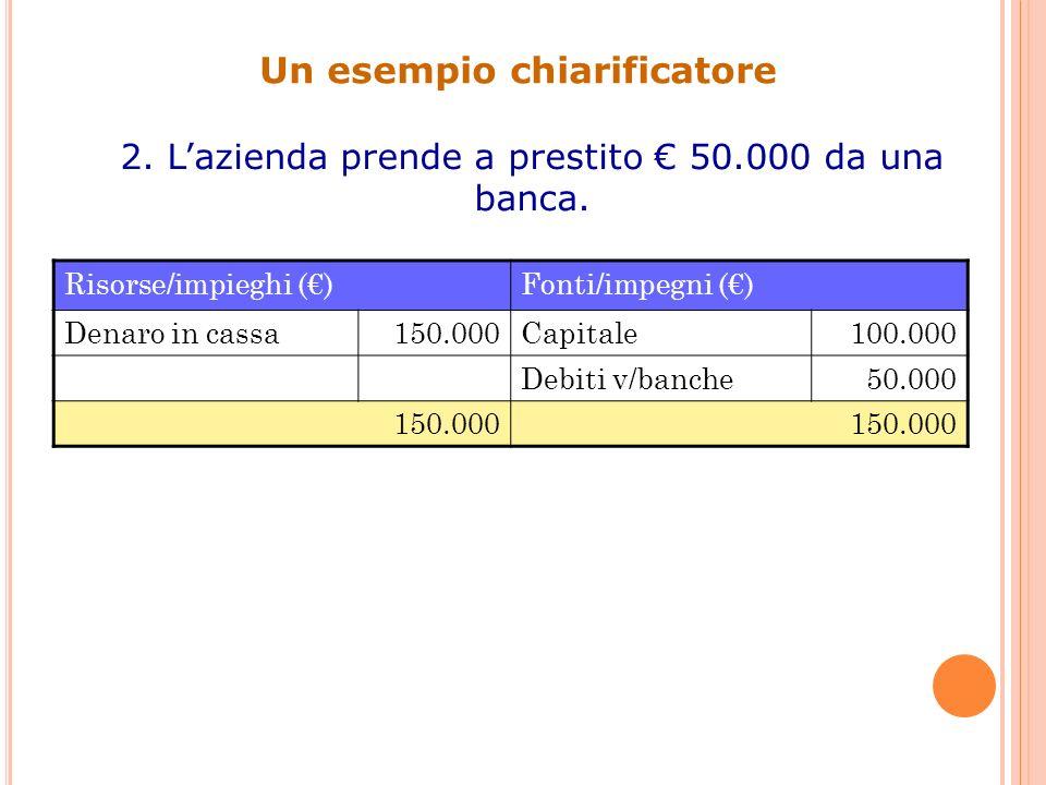 Un esempio chiarificatore 3.Lazienda acquista un immobile per 50.000.