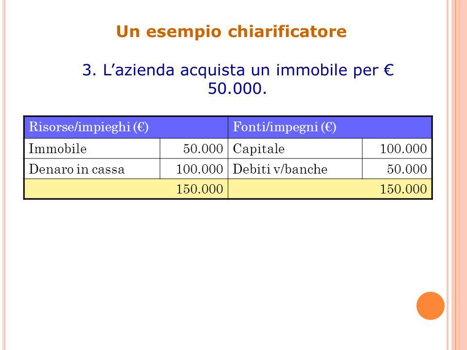 Un esempio chiarificatore 4.