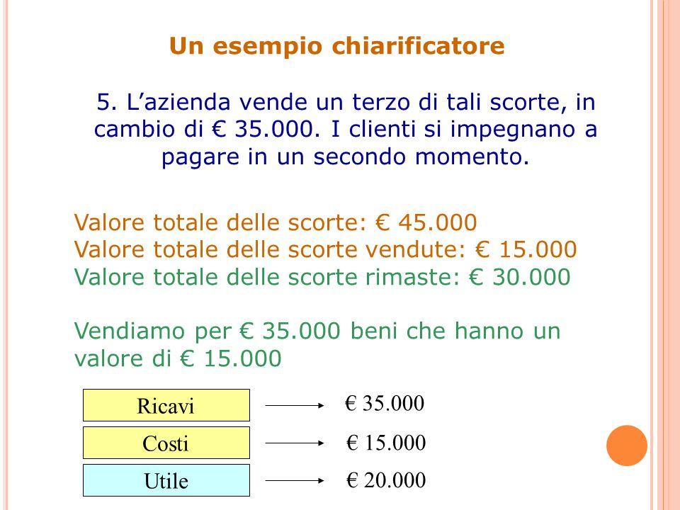Un esempio chiarificatore 5. Lazienda vende un terzo di tali scorte, in cambio di 35.000. I clienti si impegnano a pagare in un secondo momento. Valor