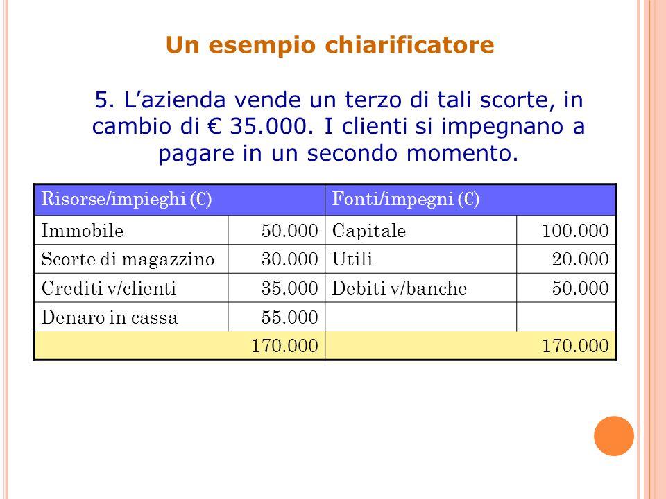 Un esempio chiarificatore 5. Lazienda vende un terzo di tali scorte, in cambio di 35.000. I clienti si impegnano a pagare in un secondo momento. Risor