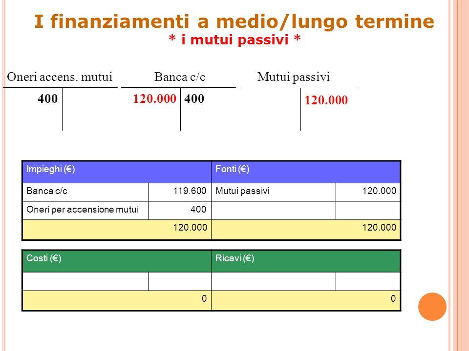 Banca c/c Impieghi ()Fonti () Banca c/c119.600Mutui passivi120.000 Oneri per accensione mutui400 120.000 Costi ()Ricavi () 00 120.000 Mutui passivi 12