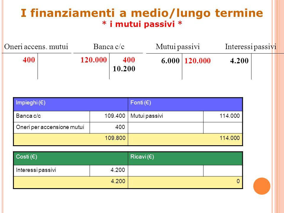 Banca c/c Impieghi ()Fonti () Banca c/c109.400Mutui passivi114.000 Oneri per accensione mutui400 109.800114.000 Costi ()Ricavi () Interessi passivi4.2