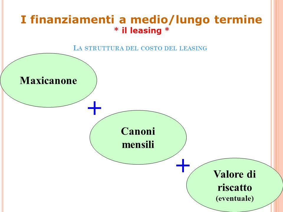 Maxicanone Canoni mensili Valore di riscatto (eventuale) I finanziamenti a medio/lungo termine * il leasing * L A STRUTTURA DEL COSTO DEL LEASING