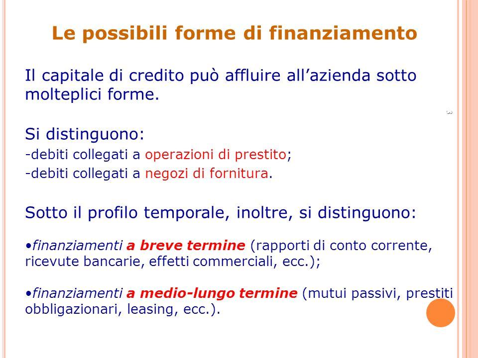 3 Il capitale di credito può affluire allazienda sotto molteplici forme. Si distinguono: -debiti collegati a operazioni di prestito; -debiti collegati